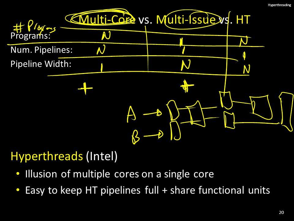 20 Hyperthreading Multi-Core vs. Multi-Issue Programs: Num.