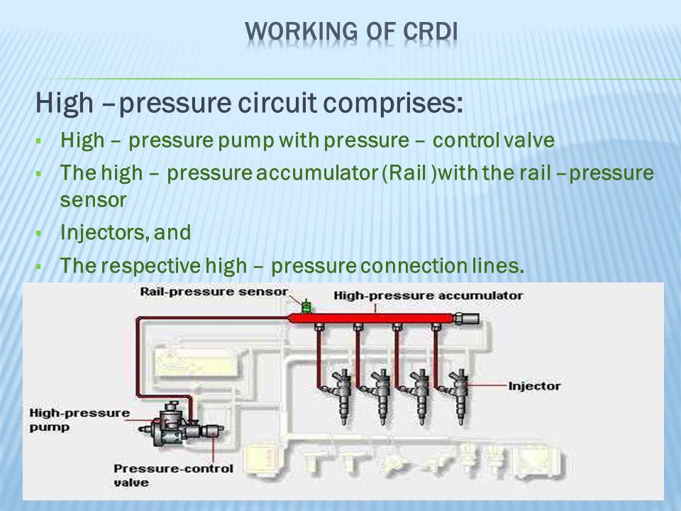 High –pressure circuit comprises:  High – pressure pump with pressure – control valve  The high – pressure accumulator (Rail )with the rail –pressure sensor  Injectors, and  The respective high – pressure connection lines.