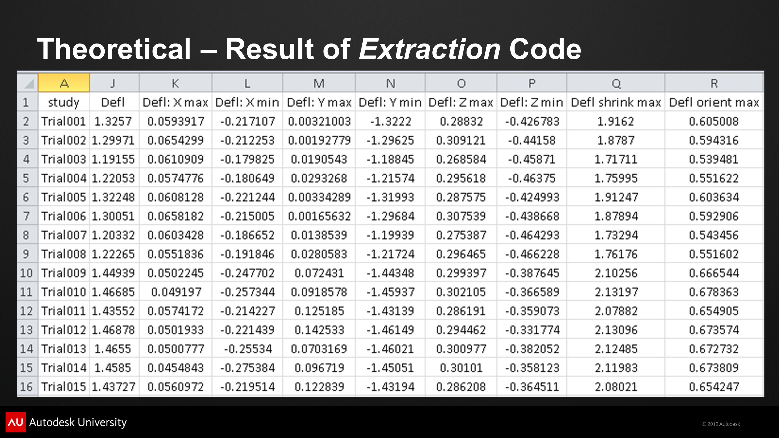 © 2012 Autodesk Theoretical – Result of Extraction Code