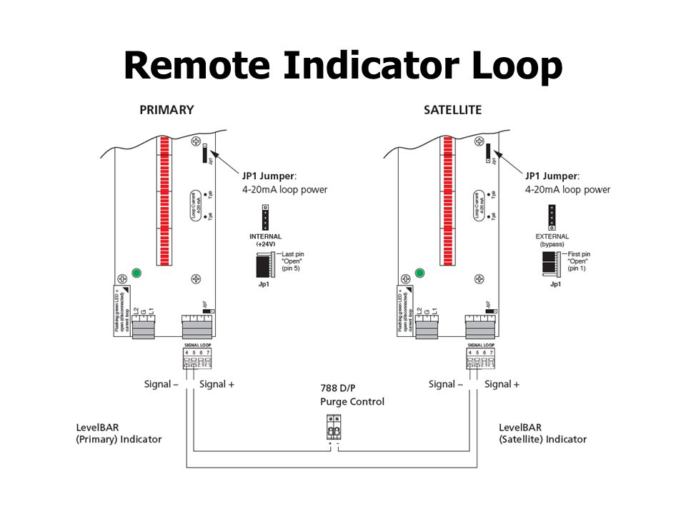 Remote Indicator Loop