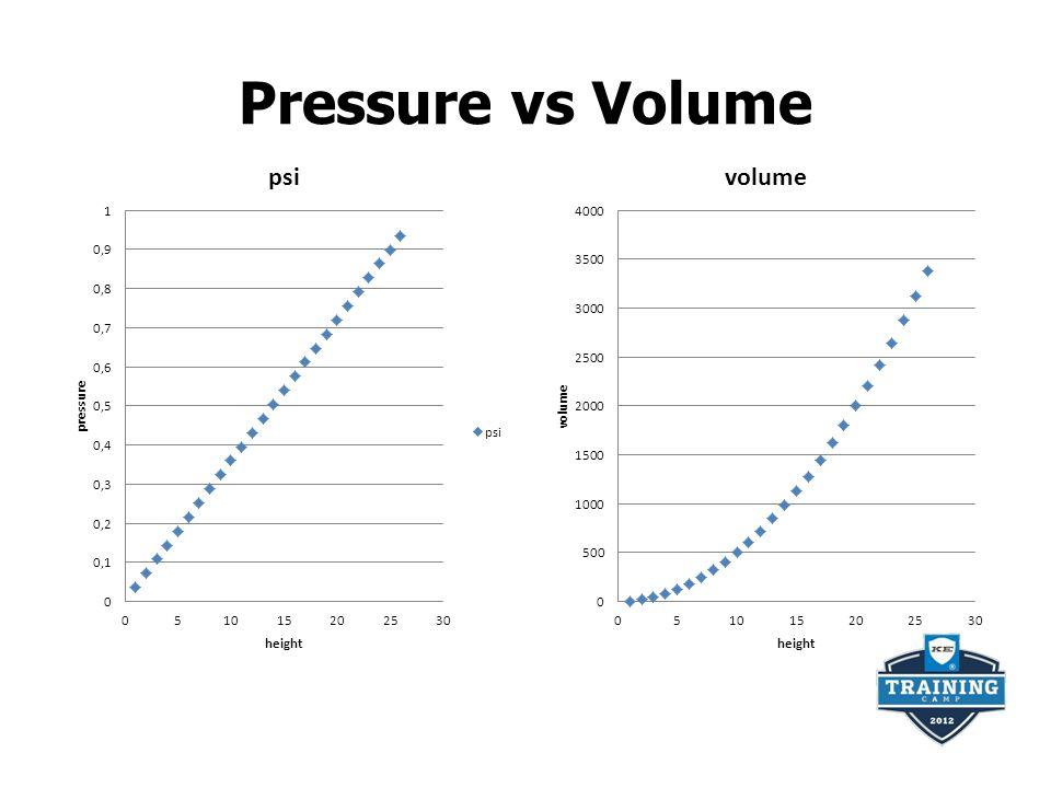 Pressure vs Volume