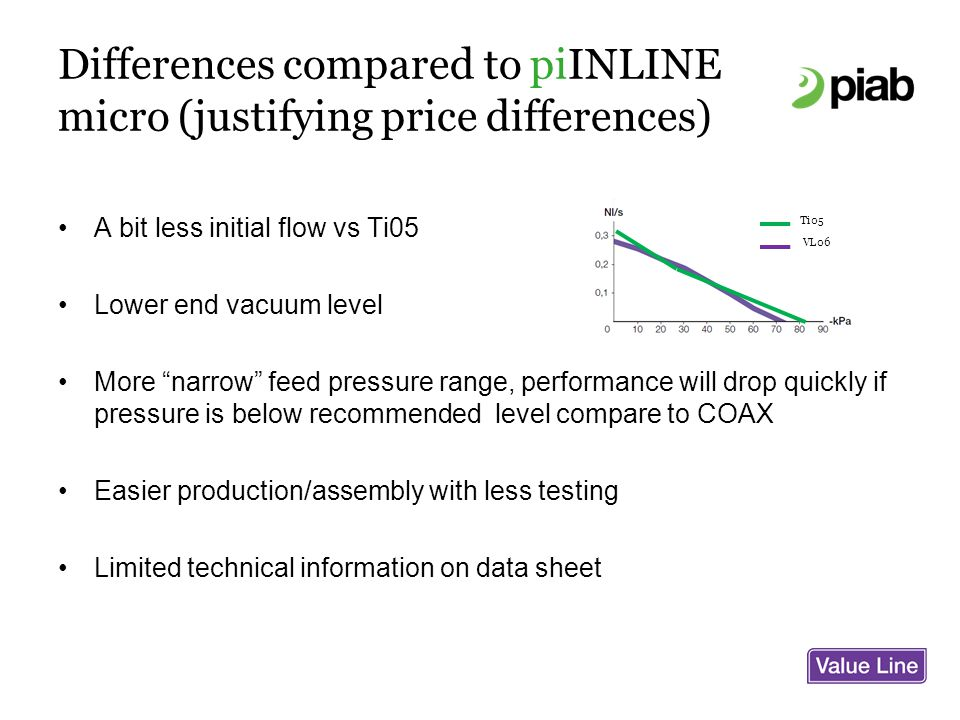 Differences compared to piINLINE micro (justifying price differences) A bit less initial flow vs Ti05 Lower end vacuum level More narrow feed pressure range, performance will drop quickly if pressure is below recommended level compare to COAX Easier production/assembly with less testing Limited technical information on data sheet Ti05 VL06