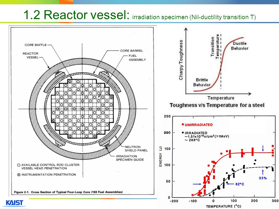 15 1.2 Reactor vessel: irradiation specimen (Nil-ductility transition T)