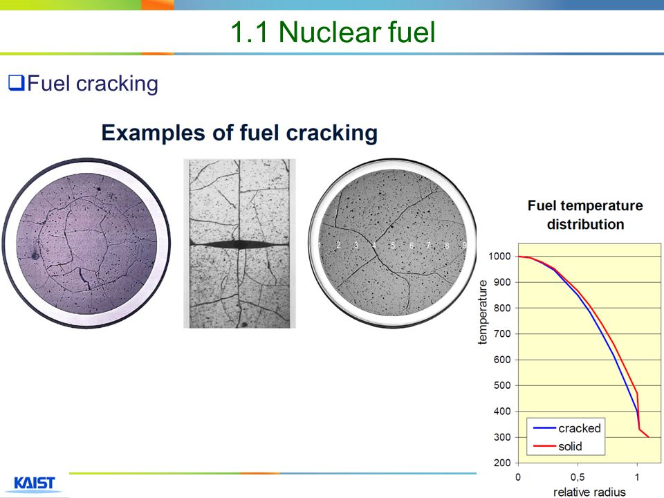 6  Example of fuel failure mechanisms 1.1 Nuclear fuel