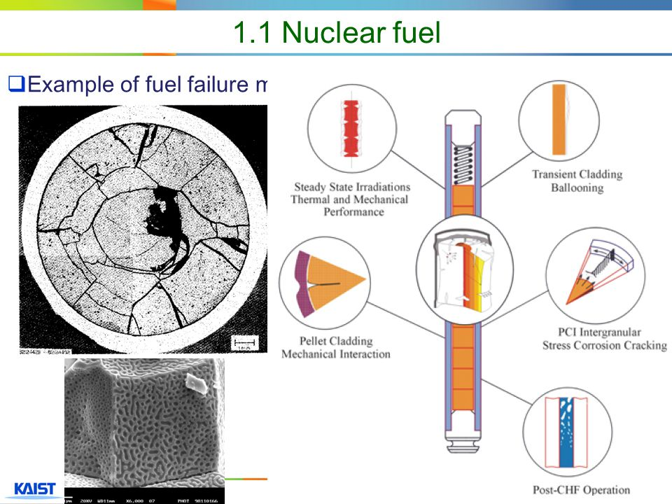 6  Example of fuel failure mechanisms 1.1 Nuclear fuel