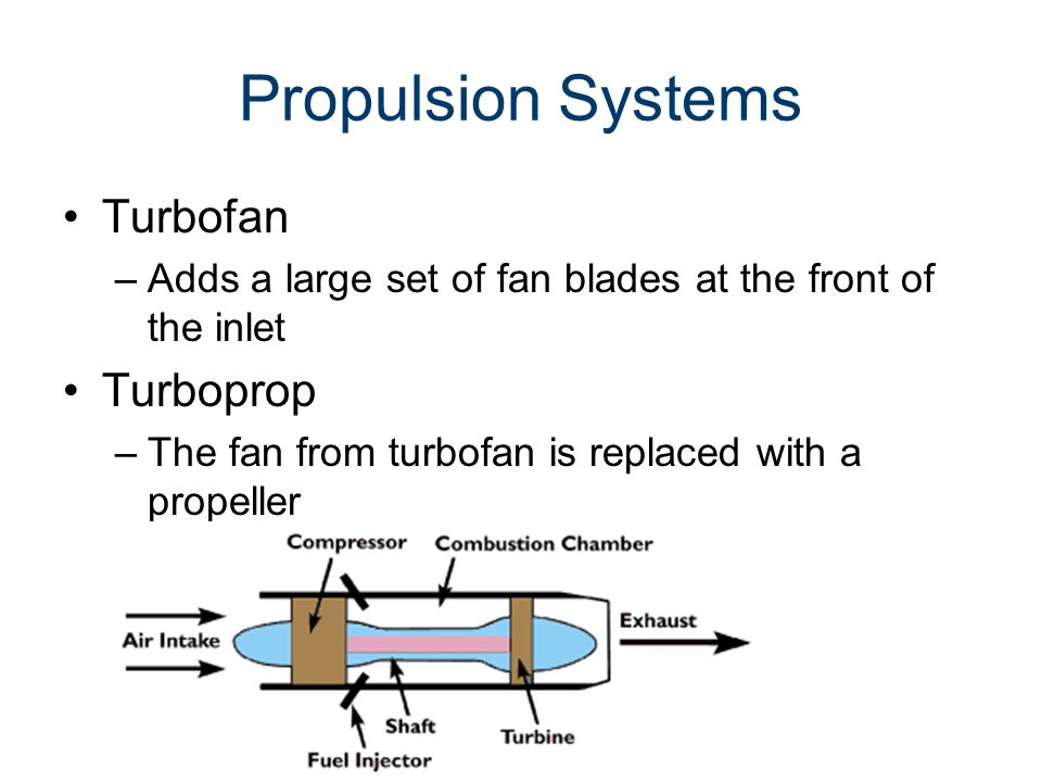 Propulsion Systems Turbofan –Adds a large set of fan blades at the front of the inlet Turboprop –The fan from turbofan is replaced with a propeller