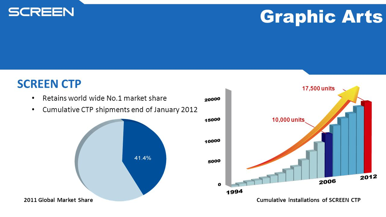 2011 Global Market Share Cumulative installations of SCREEN CTP 10,000 units 17,500 units Graphic Arts SCREEN CTP Retains world wide No.1 market share Cumulative CTP shipments end of January 2012
