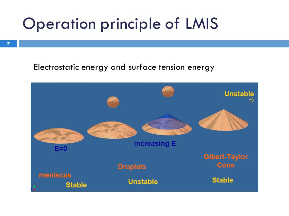 Requirements For The Ideal LMIS 8  A Low Melting Temperature  Low Volatility at the Melting Temperature  High Relative Bulk Concentration of Ion Species of Interest  Low Surface Free Energy and Good Wetting  Low Solubility of Alloy in Substrate  Low Solubility of Substrate in Alloy  Favourable Mechanical, Electrical, and Vacuum Properties