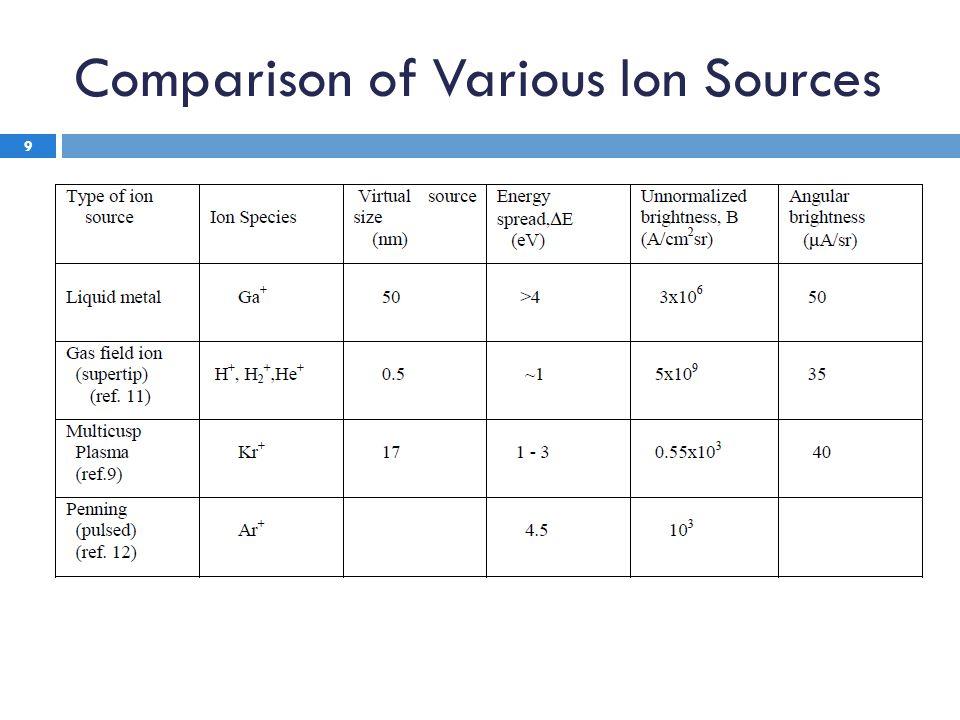 Comparison of Various Ion Sources 9