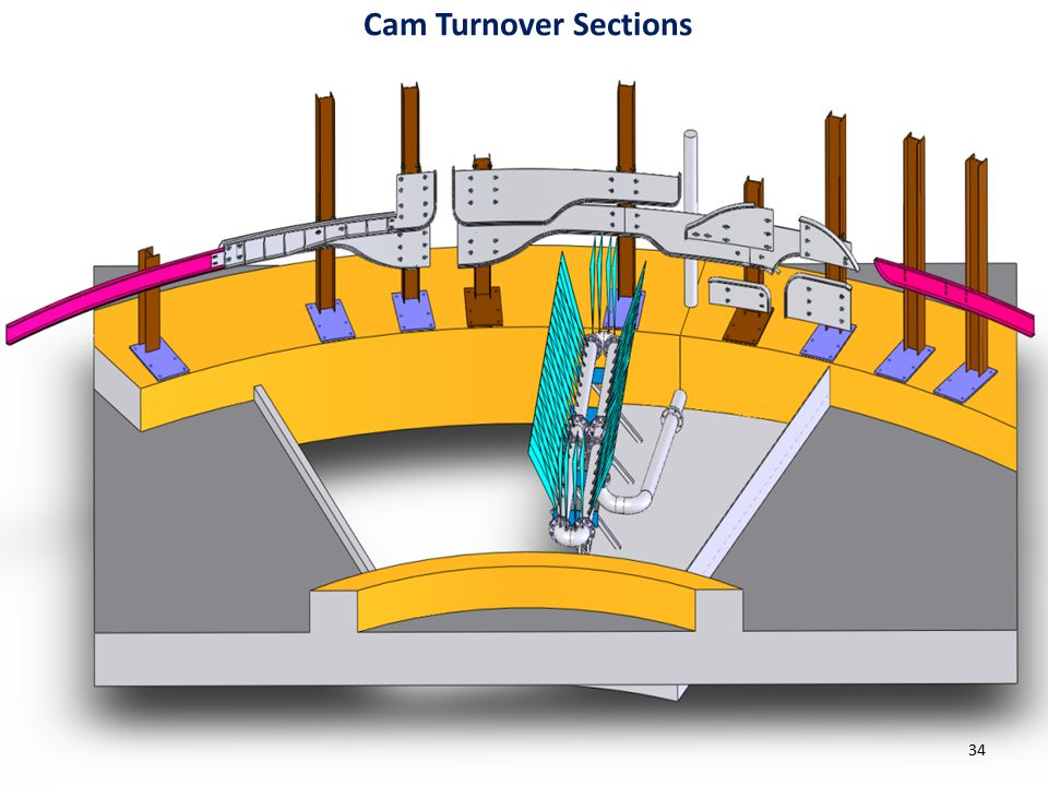 Metalcraft Services Cam Turnover Sections 34