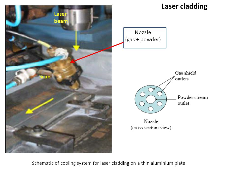 Schematic of cooling system for laser cladding on a thin aluminium plate Laser cladding Nozzle (gas + powder) Laser beam Scan