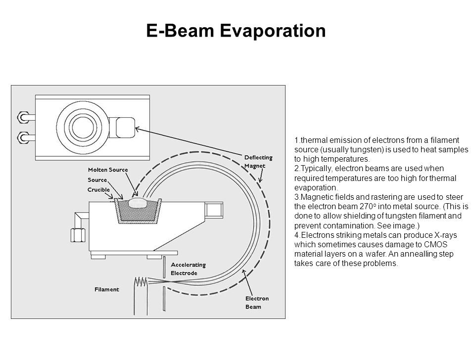 E-Beam Evaporation 1.thermal emission of electrons from a filament source (usually tungsten) is used to heat samples to high temperatures.