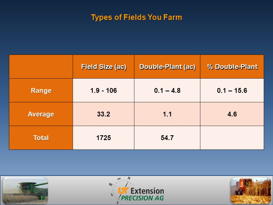 Types of Fields You Farm Field Size (ac) Double-Plant (ac) % Double-Plant Range1.9 - 1060.1 – 4.80.1 – 15.6 Average33.21.14.6 Total172554.7