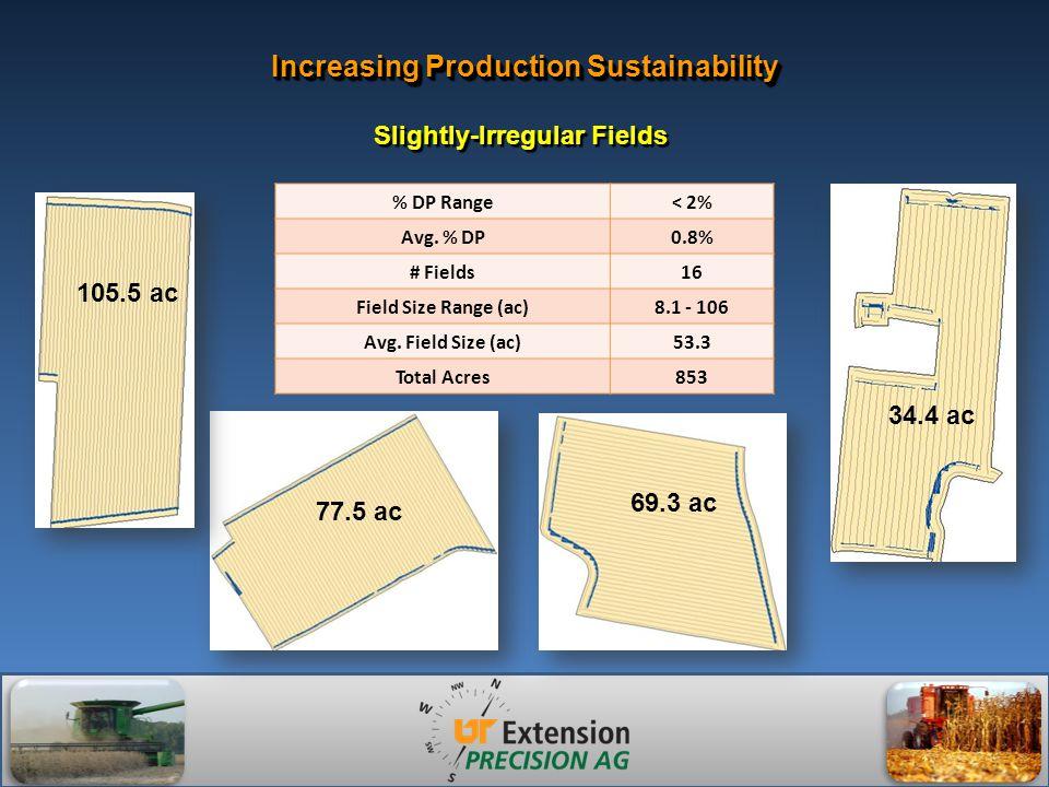 Increasing Production Sustainability % DP Range< 2% Avg.