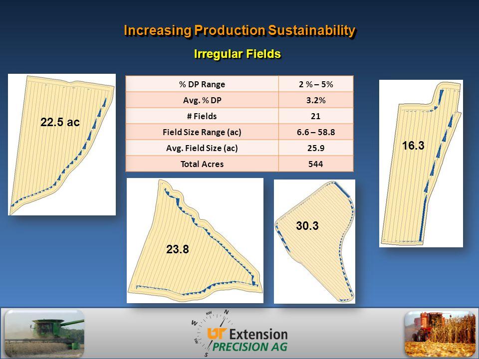 Increasing Production Sustainability % DP Range2 % – 5% Avg.