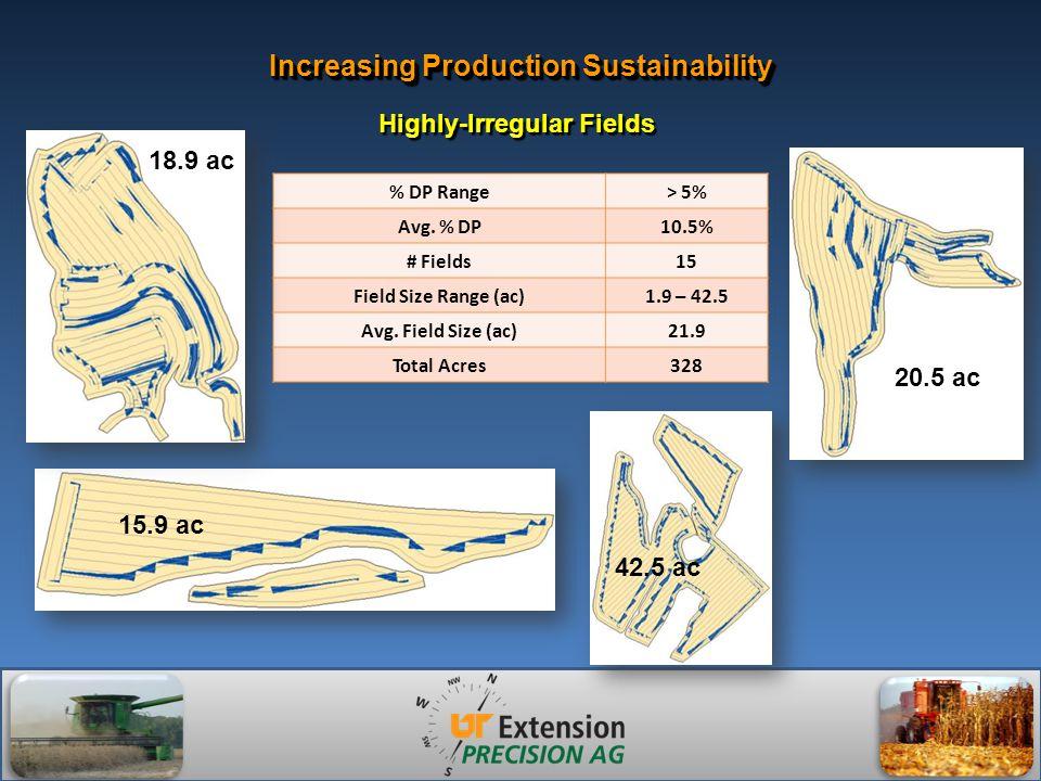 Increasing Production Sustainability % DP Range> 5% Avg.
