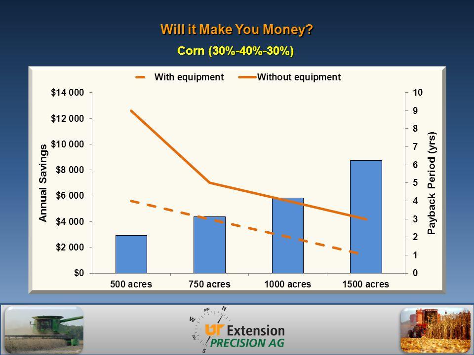 Will it Make You Money Corn (30%-40%-30%)