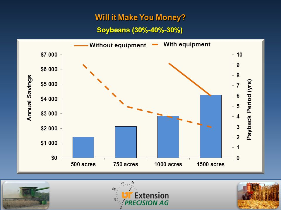 Will it Make You Money? Soybeans (30%-40%-30%) Without equipment __