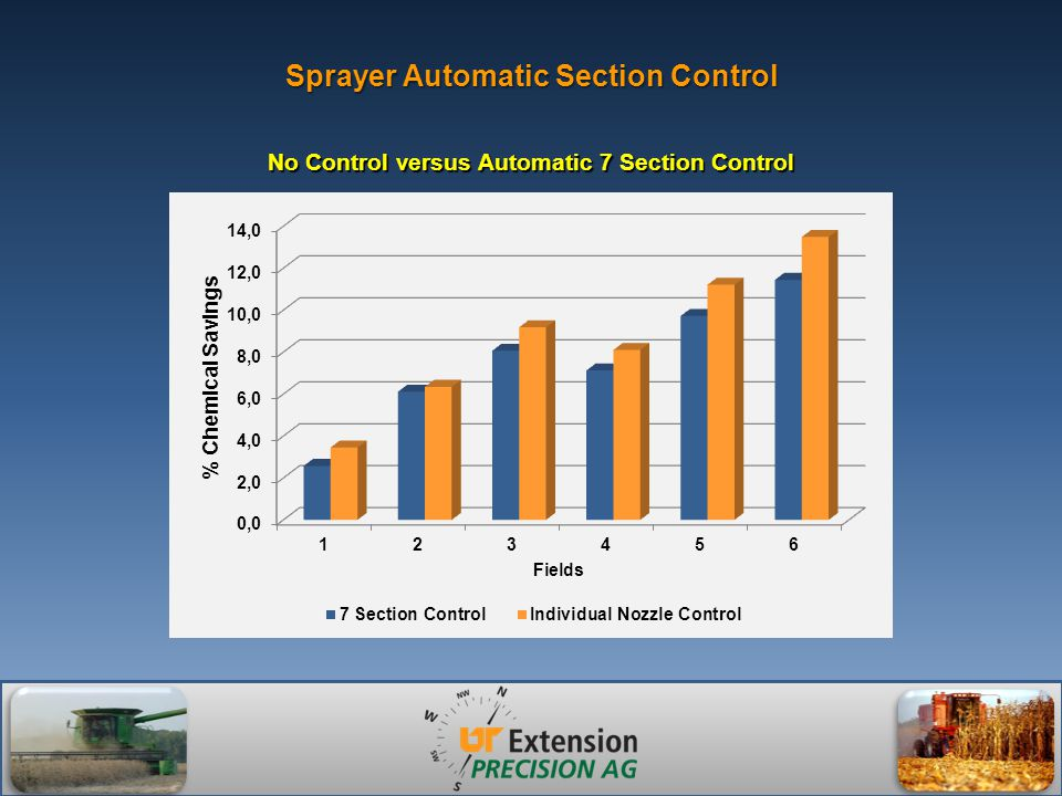 Sprayer Automatic Section Control No Control versus Automatic 7 Section Control