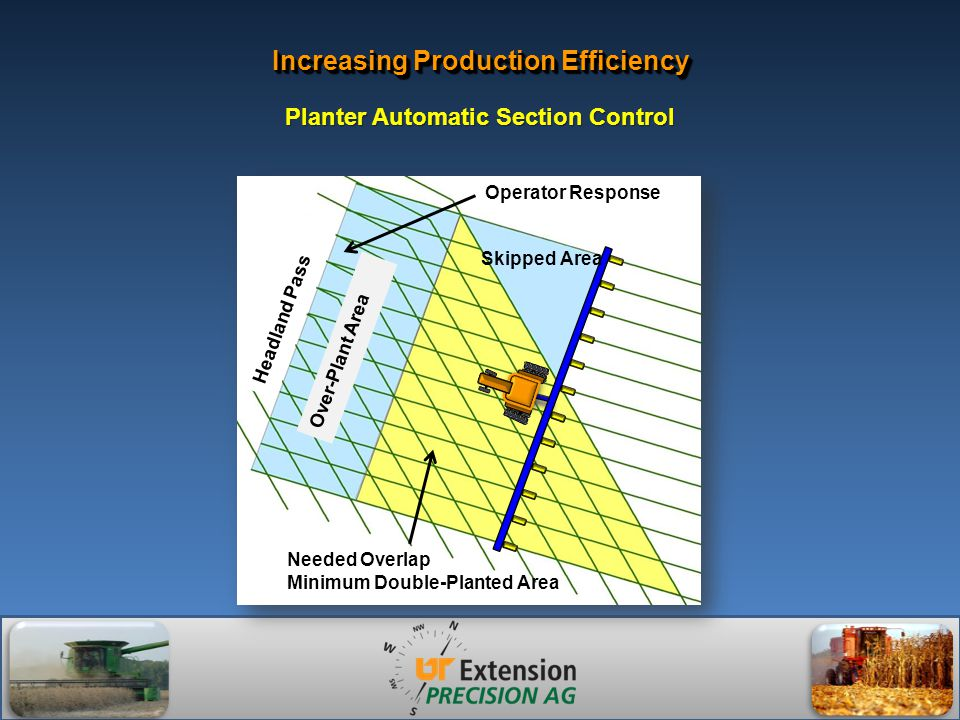 Operator Response Needed Overlap Minimum Double-Planted Area Headland Pass Skipped Area Over-Plant Area Planter Automatic Section Control Increasing Production Efficiency