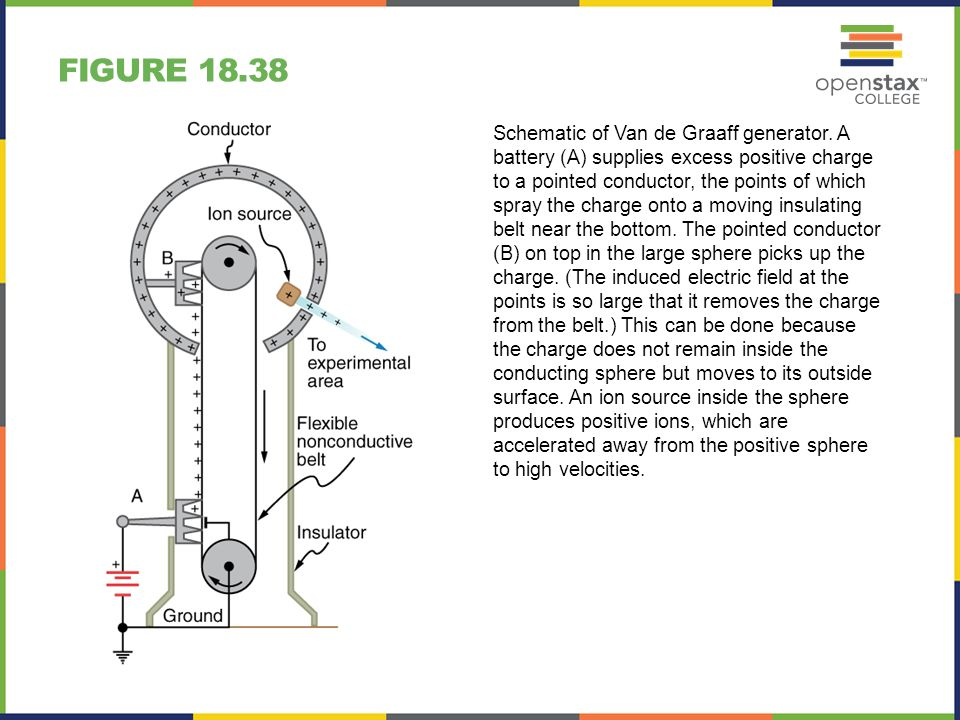 FIGURE 18.38 Schematic of Van de Graaff generator. A battery (A) supplies excess positive charge to a pointed conductor, the points of which spray the