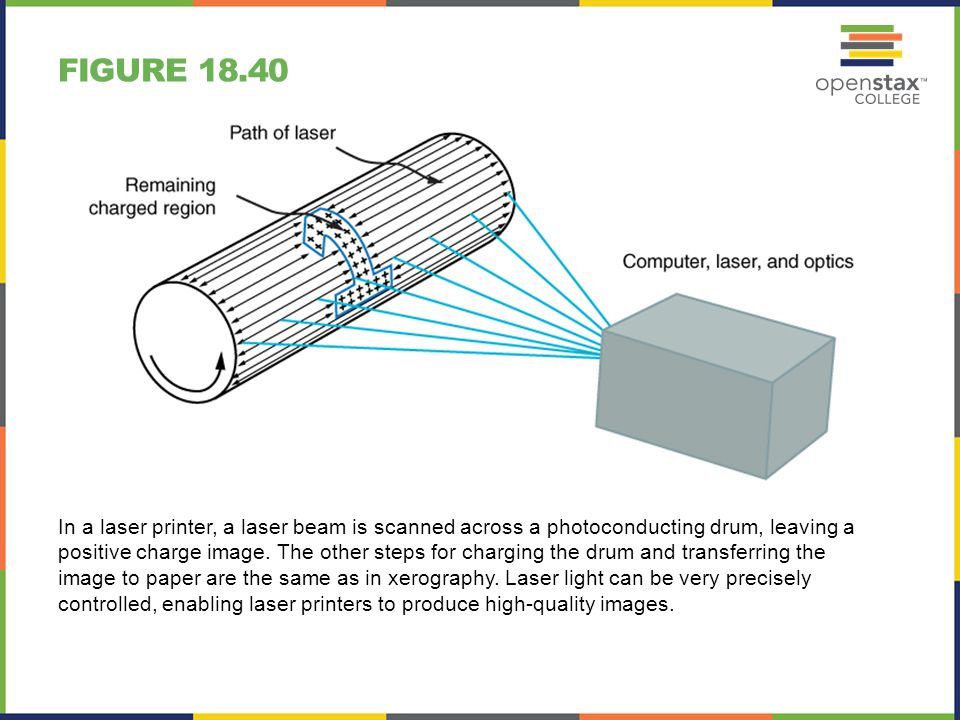FIGURE 18.41 The nozzle of an ink-jet printer produces small ink droplets, which are sprayed with electrostatic charge.
