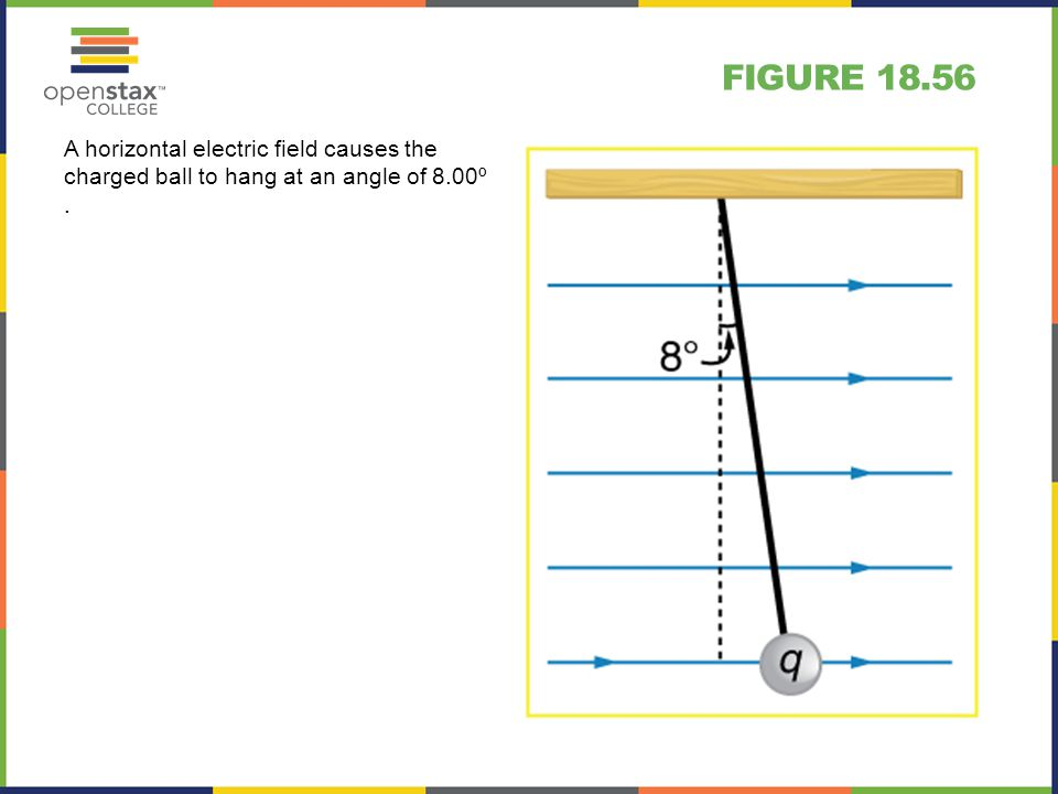 FIGURE 18.56 A horizontal electric field causes the charged ball to hang at an angle of 8.00º.