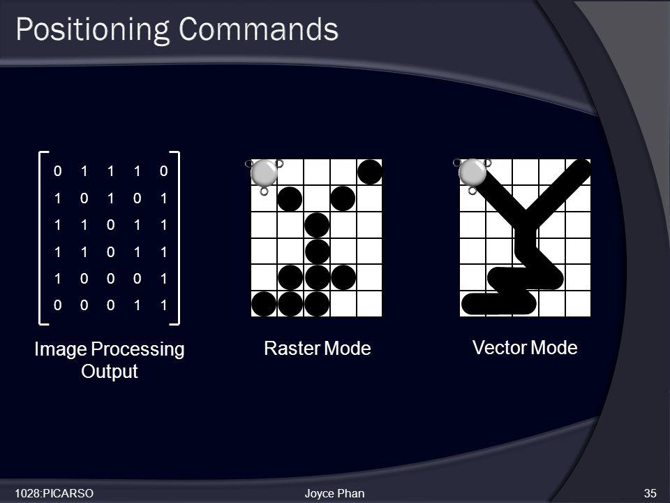 1028:PICARSOJoyce Phan35 Vector Mode 01110 10101 11011 11011 10001 00011 Image Processing Output Raster Mode