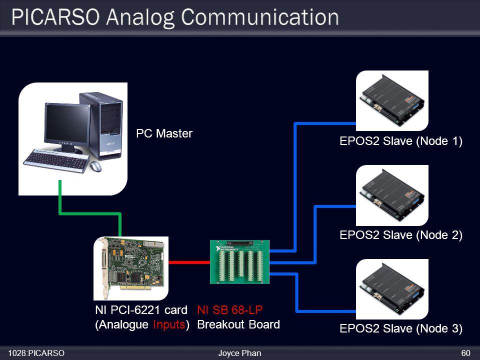 1028:PICARSOJoyce Phan60 PC Master EPOS2 Slave (Node 1) EPOS2 Slave (Node 2) EPOS2 Slave (Node 3) NI PCI-6221 card (Analogue Inputs) NI SB 68-LP Breakout Board