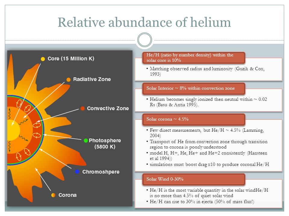 Relative abundance of helium Matching observed radius and luminosity (Guzik & Cox, 1993) He/H (ratio by number density) within the solar core is 10% H