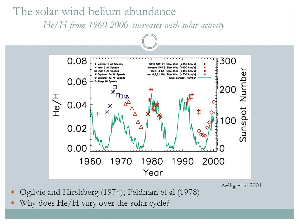 The solar wind helium abundance He/H from 1960-2000 increases with solar activity Ogilvie and Hirshberg (1974); Feldman et al (1978) Why does He/H var