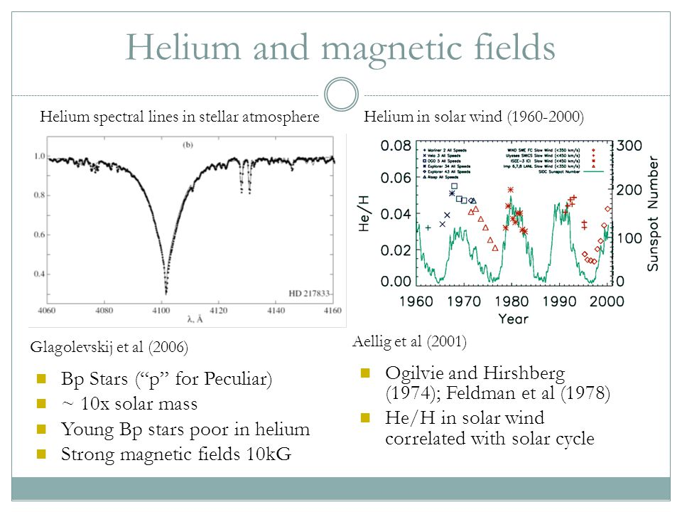 Helium and magnetic fields Glagolevskij et al (2006) Aellig et al (2001) Ogilvie and Hirshberg (1974); Feldman et al (1978) He/H in solar wind correlated with solar cycle Bp Stars ( p for Peculiar) ~ 10x solar mass Young Bp stars poor in helium Strong magnetic fields 10kG Helium spectral lines in stellar atmosphere Helium in solar wind (1960-2000)