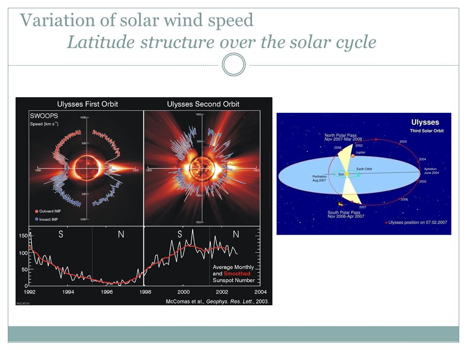 Variation of solar wind speed Latitude structure over the solar cycle
