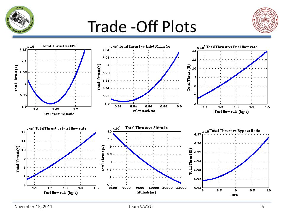 6 Team VAAYUNovember 15, 2011 Trade -Off Plots