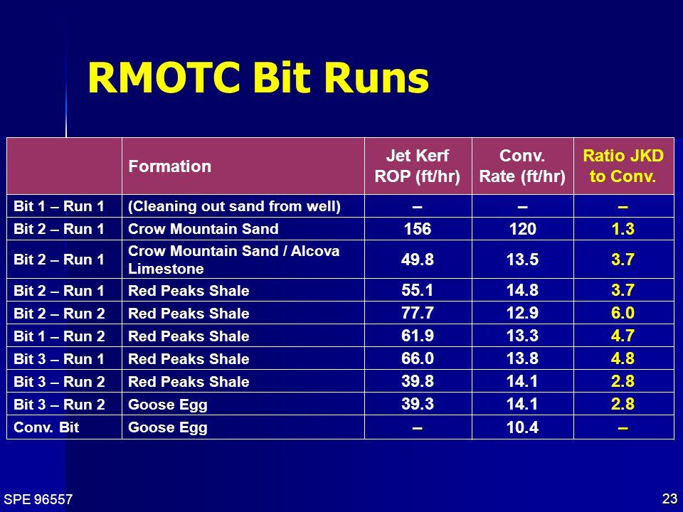 SPE 96557 23 RMOTC Bit Runs 10.4– Goose EggConv. Bit 2.814.139.3 Goose EggBit 3 – Run 2 2.814.139.8 Red Peaks ShaleBit 3 – Run 2 4.813.866.0 Red Peaks