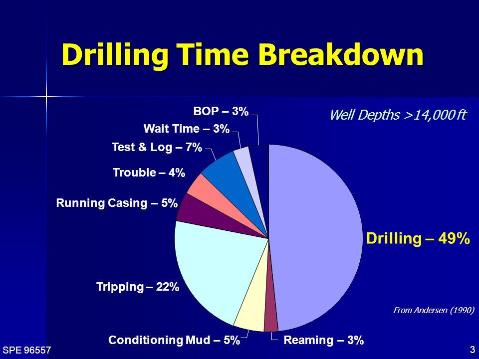 SPE 96557 24 Jet Kerf Drilling Rates