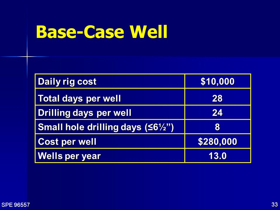 SPE 96557 33 13.0 Wells per year $280,000 Cost per well 8 Small hole drilling days (≤6½ ) 24 Drilling days per well 28 Total days per well $10,000 Daily rig cost Base-Case Well