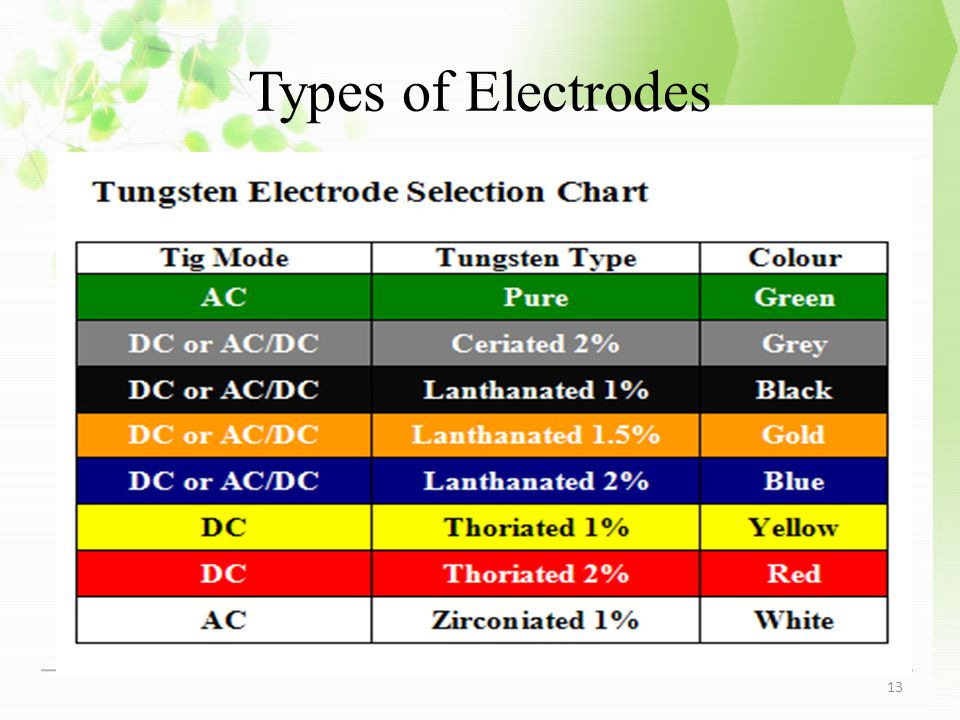 Types of Electrodes 13