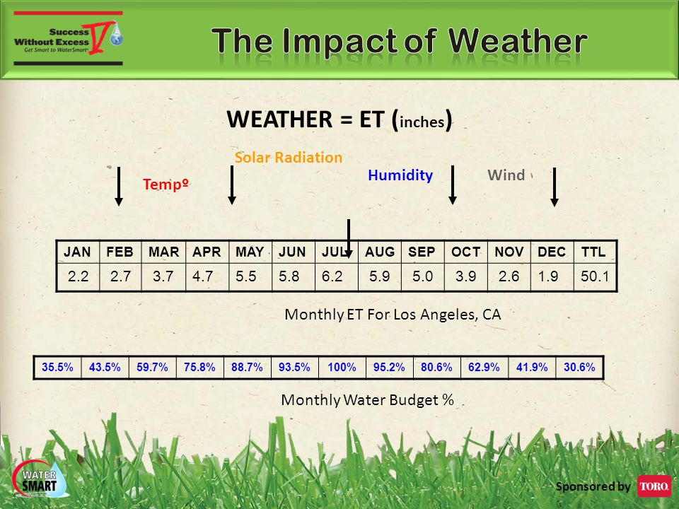 Sponsored by WEATHER = ET ( inches ) Tempº Solar Radiation Humidity Wind JANFEBMARAPRMAYJUNJULAUGSEPOCTNOVDECTTL 2.22.73.74.75.55.86.25.95.03.92.61.950.1 Monthly ET For Los Angeles, CA 35.5%43.5%59.7%75.8%88.7%93.5%100%95.2%80.6%62.9%41.9%30.6% Monthly Water Budget %