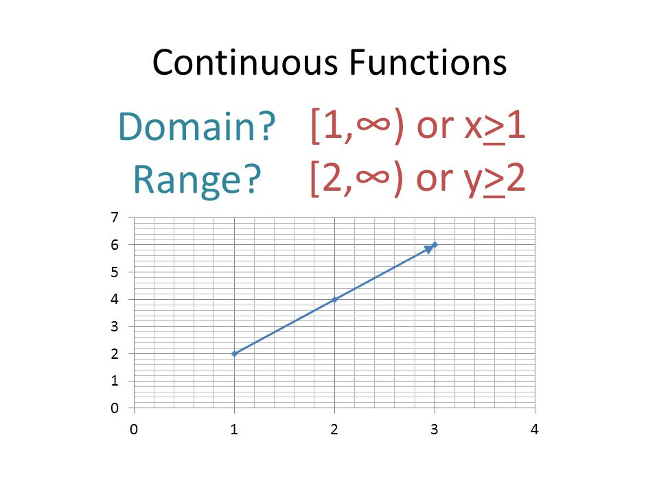 Continuous Functions Domain? Range? [1,∞) or x>1 [2,∞) or y>2