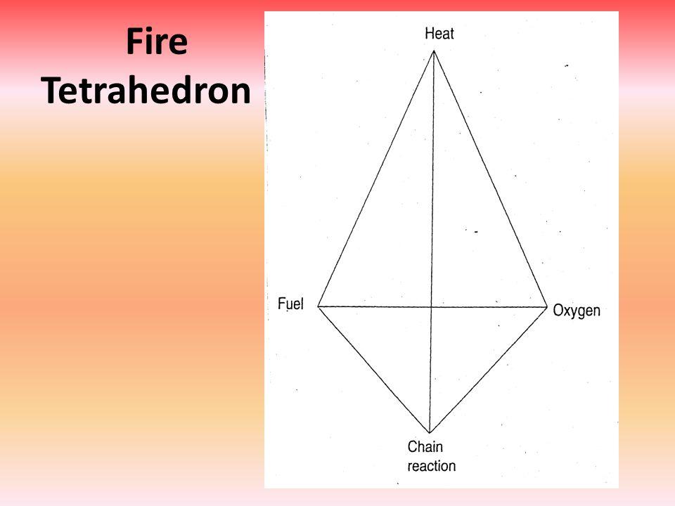 Fire Tetrahedron