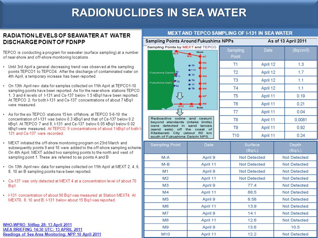 RADIONUCLIDES IN SEA WATER RADIATION LEVELS OF SEAWATER AT WATER DISCHARGE POINT OF FDNPP TEPCO is conducting a program for seawater (surface sampling) at a number of near-shore and off-shore monitoring locations.