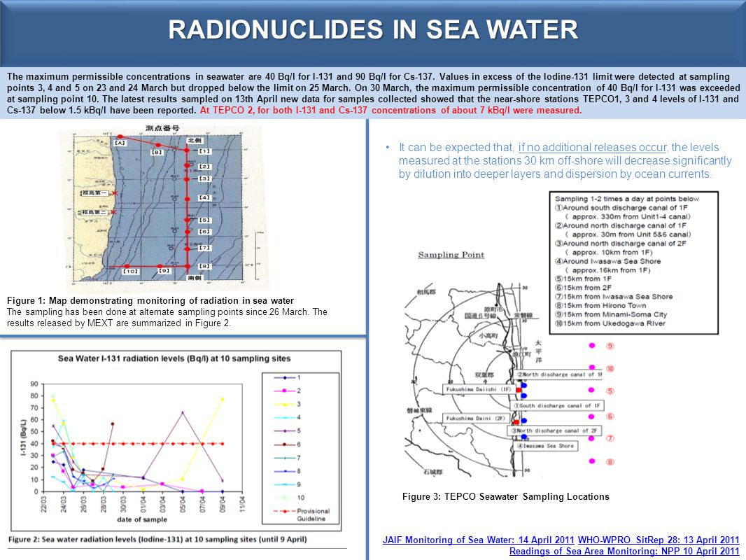 RADIONUCLIDES IN SEA WATER JAIF Monitoring of Sea Water: 14 April 2011JAIF Monitoring of Sea Water: 14 April 2011 WHO-WPRO SitRep 28: 13 April 2011WHO