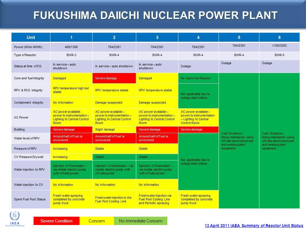 13 April 2011 IAEA Summary of Reactor Unit Status Severe ConditionConcernNo Immediate Concern