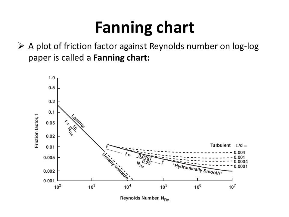 Fanning chart  A plot of friction factor against Reynolds number on log-log paper is called a Fanning chart: