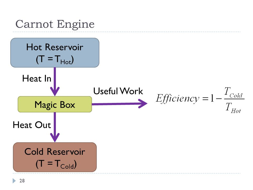 Carnot Engine Hot Reservoir (T = T Hot ) Magic Box Cold Reservoir (T = T Cold ) Heat In Heat Out Useful Work 28