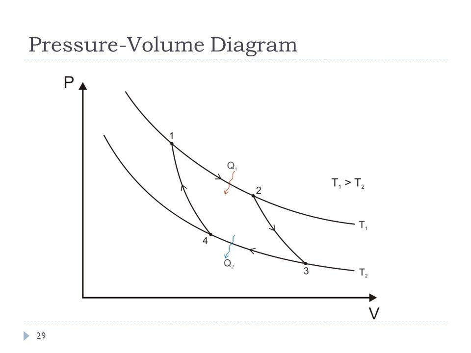 Pressure-Volume Diagram 29