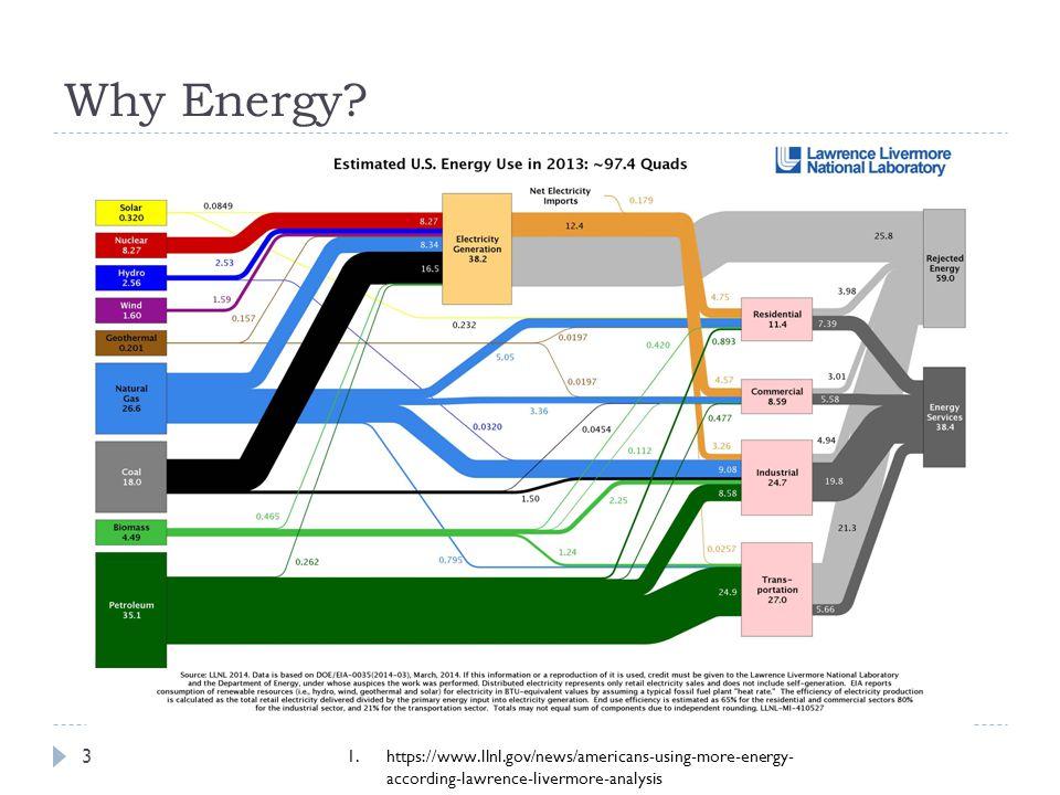 Why Energy.