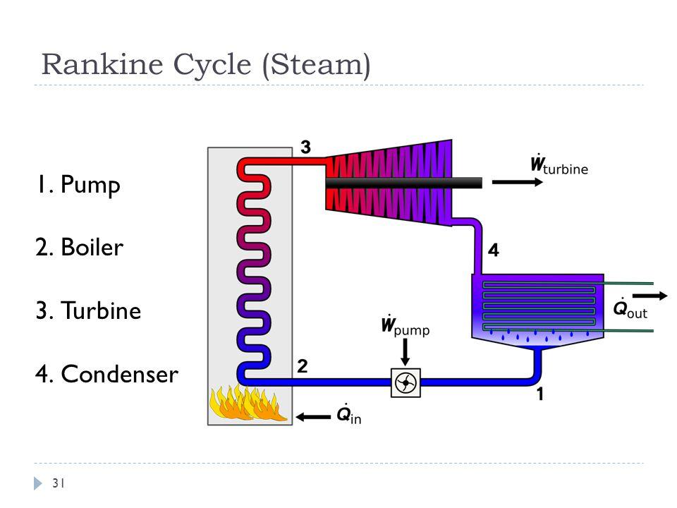 Rankine Cycle (Steam) 1.Pump 2.Boiler 3.Turbine 4.Condenser 31