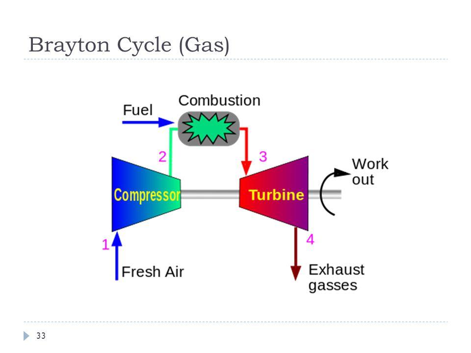 Brayton Cycle (Gas) 33